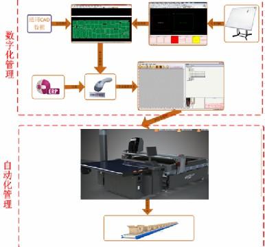 电脑裁床自动化系统使用流程.jpg